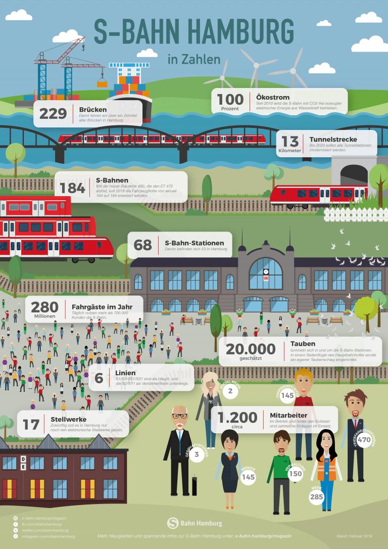 Die S-Bahn Hamburg in Zahlen