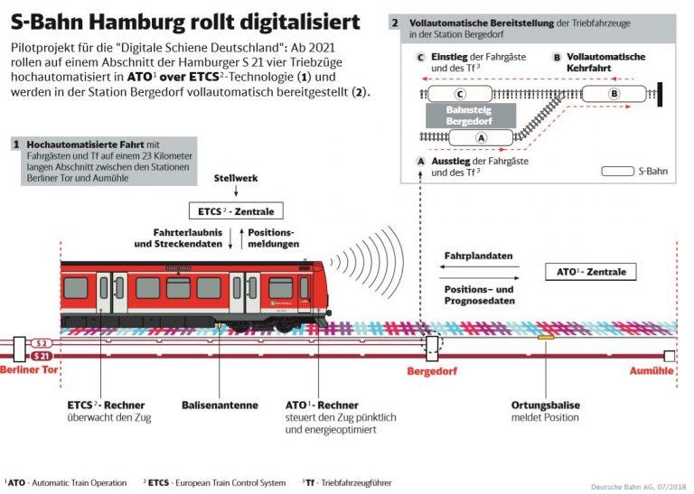Digitale S-Bahn in Hamburg: Die Planungen gehen weiter